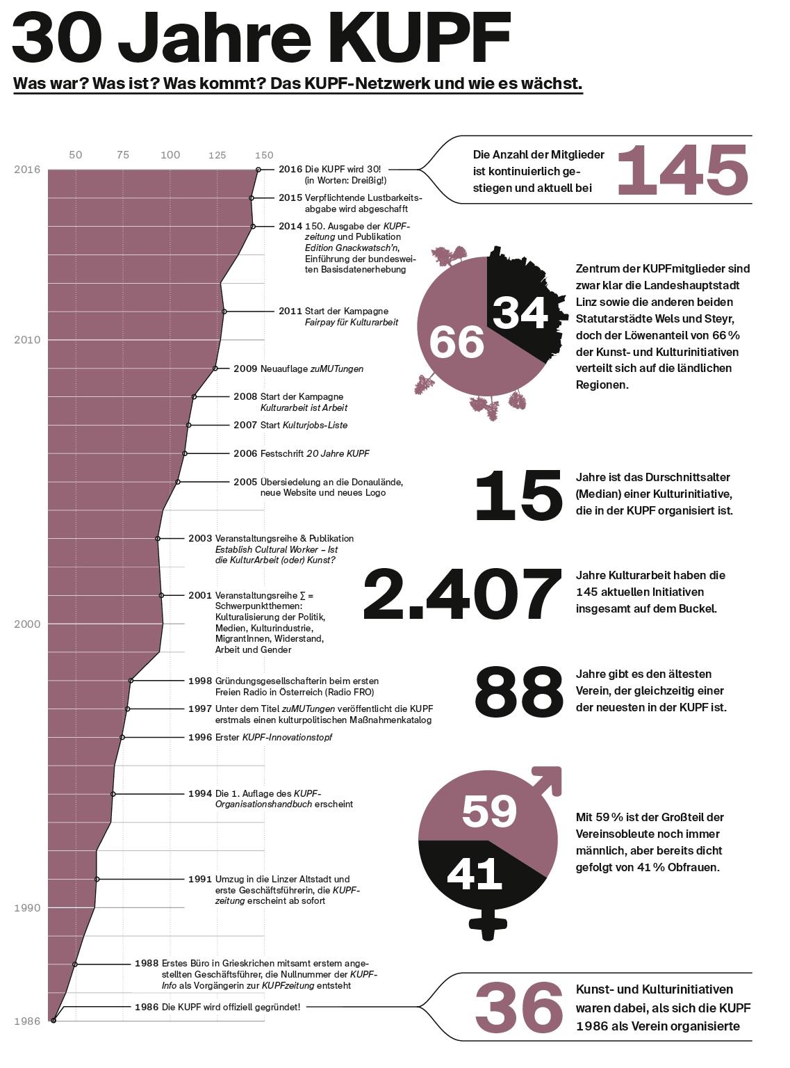 Der Anstieg der KUPF-Mitglieder sowie Eckpunkte der KUPF-Geschichte von der offiziellen Vereinsgründung 1986 bis heute