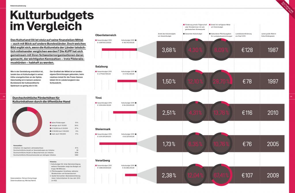 Datenvisualierung Kulturbudgets