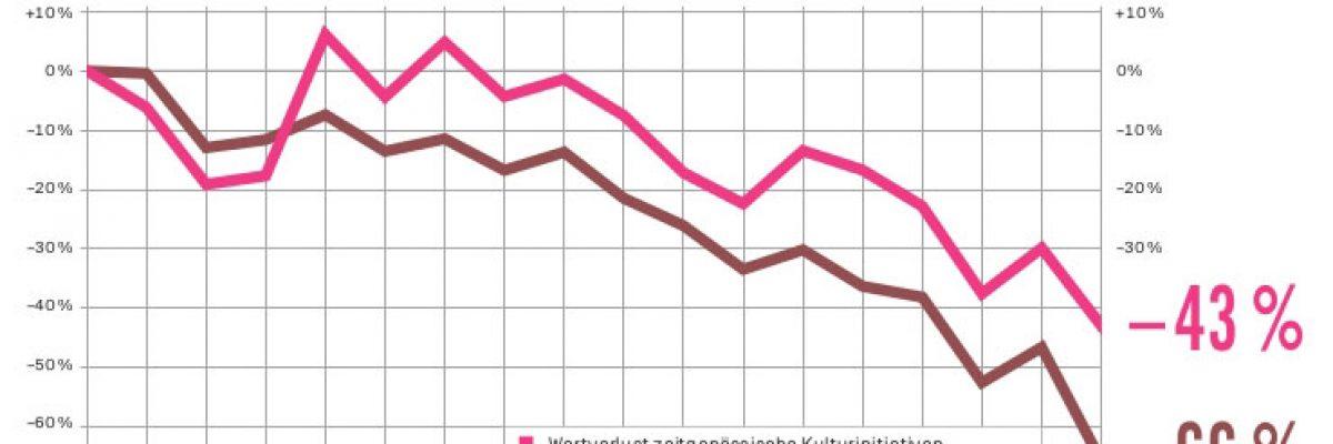 Entwicklung Kulturbudget OÖ 2001-2018