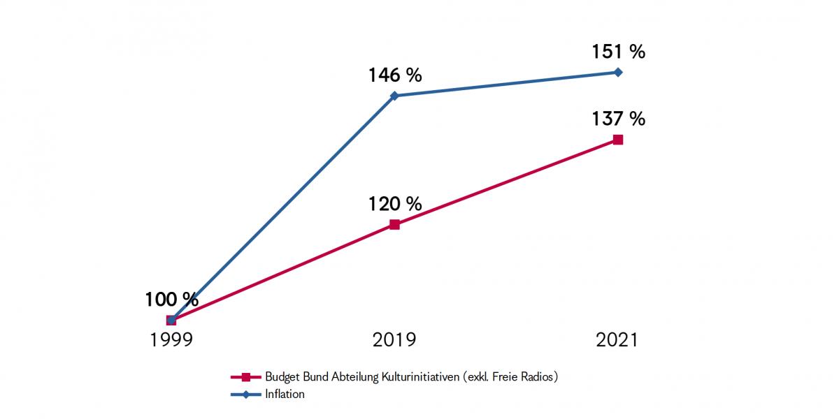 Grafik PA KI Bund 1999-2021