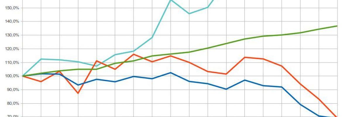 Relative Entwicklung des Förderbudgets und der öffentlichen Träger seit 2001